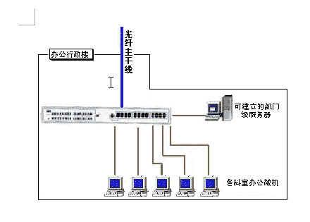 系统总体设计将本着总体规划,分布实施的原则,充分体现系统的技术先进